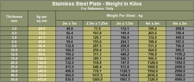 Stainless Steel Plate Weight in Kilos - Compliments of PMIS; Supplier of Tubing in 6 Moly, Duplex, Super Duplex and Titanium